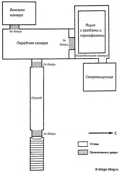 Стандартная схема гробниц в Долине Царей